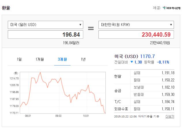 직장인투잡부업이 필요한 시절(feat.구글애드센스)