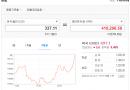 구글 애드센스 수익 : 부동산 임대 월세수익 만큼 좋네